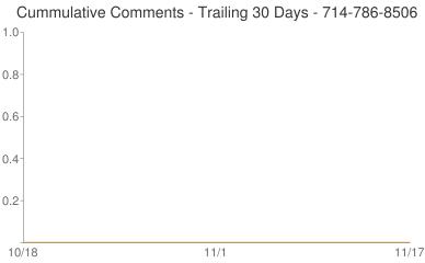 Cummulative Comments 714-786-8506