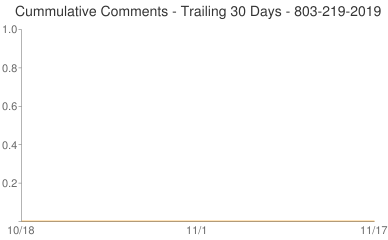 Cummulative Comments 803-219-2019