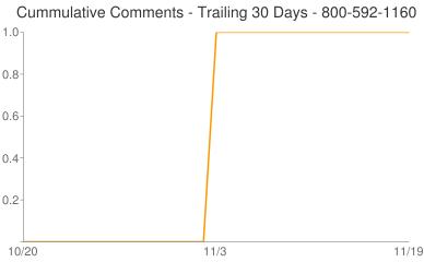 Cummulative Comments 800-592-1160