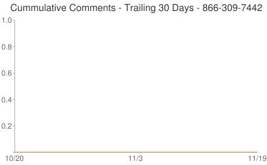 Cummulative Comments 866-309-7442