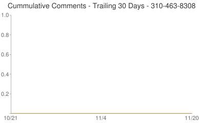 Cummulative Comments 310-463-8308