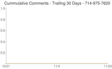 Cummulative Comments 714-975-7620