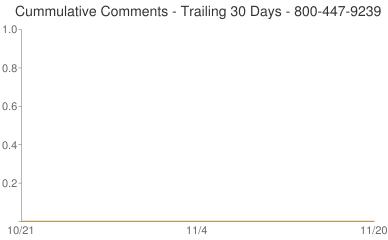 Cummulative Comments 800-447-9239