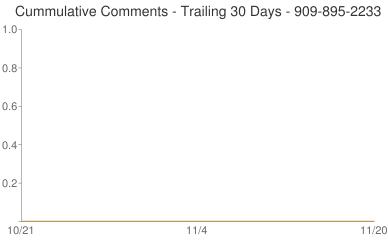 Cummulative Comments 909-895-2233