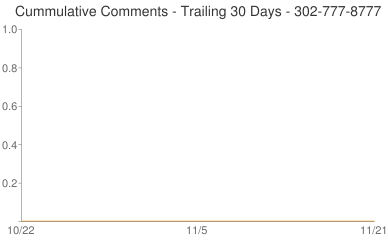 Cummulative Comments 302-777-8777