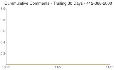 Cummulative Comments 412-368-2000