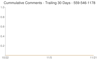 Cummulative Comments 559-546-1178