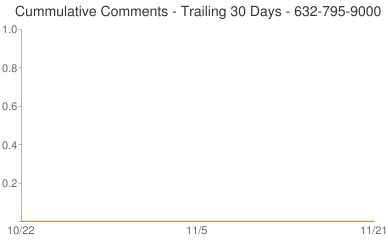 Cummulative Comments 632-795-9000