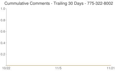 Cummulative Comments 775-322-8002
