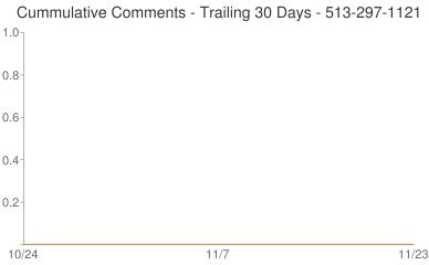 Cummulative Comments 513-297-1121