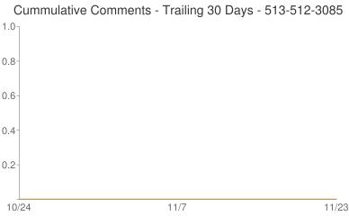 Cummulative Comments 513-512-3085