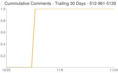 Cummulative Comments 512-961-5139