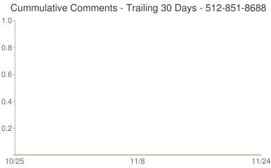 Cummulative Comments 512-851-8688