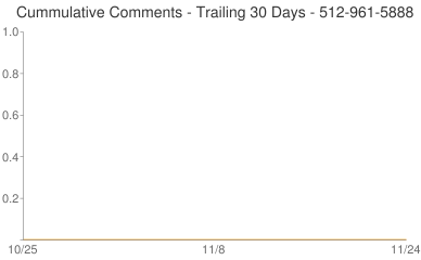 Cummulative Comments 512-961-5888