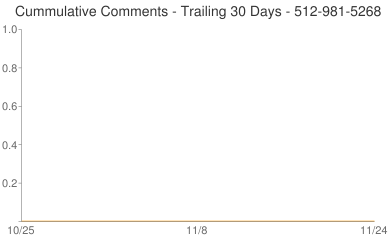 Cummulative Comments 512-981-5268