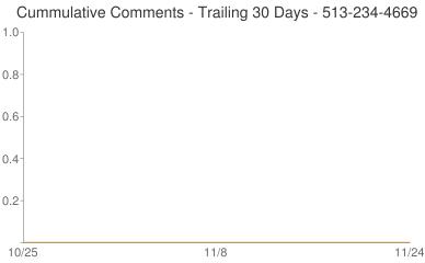 Cummulative Comments 513-234-4669