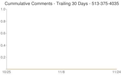 Cummulative Comments 513-375-4035