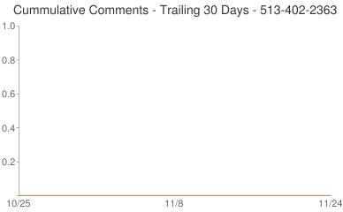 Cummulative Comments 513-402-2363