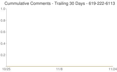 Cummulative Comments 619-222-6113