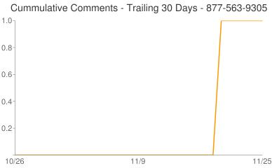 Cummulative Comments 877-563-9305
