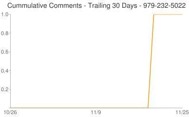 Cummulative Comments 979-232-5022