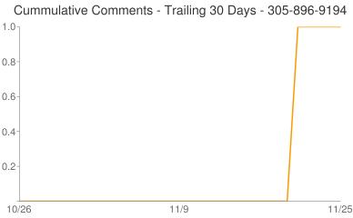 Cummulative Comments 305-896-9194