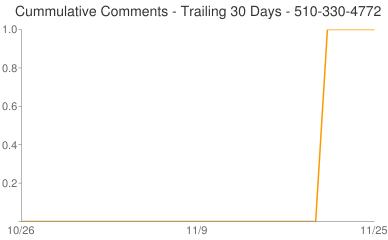 Cummulative Comments 510-330-4772
