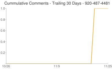 Cummulative Comments 920-487-4481
