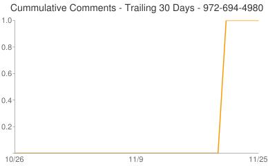 Cummulative Comments 972-694-4980
