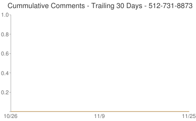 Cummulative Comments 512-731-8873