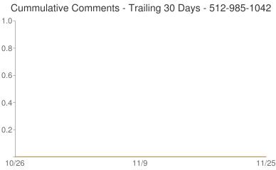 Cummulative Comments 512-985-1042