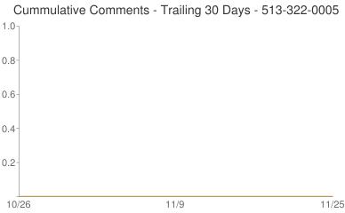 Cummulative Comments 513-322-0005