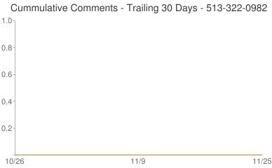 Cummulative Comments 513-322-0982