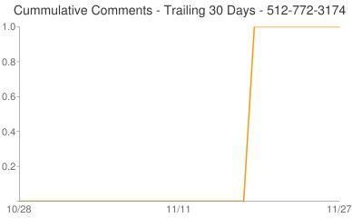 Cummulative Comments 512-772-3174