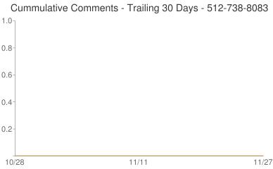 Cummulative Comments 512-738-8083
