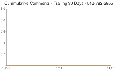 Cummulative Comments 512-782-2955