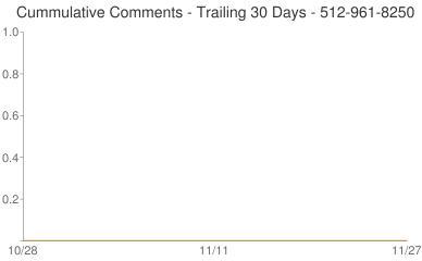 Cummulative Comments 512-961-8250
