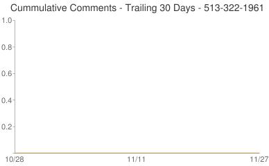 Cummulative Comments 513-322-1961