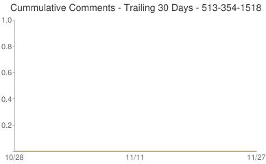 Cummulative Comments 513-354-1518