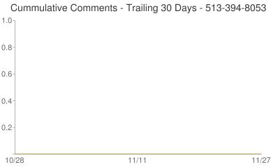 Cummulative Comments 513-394-8053