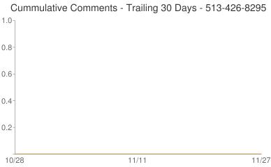 Cummulative Comments 513-426-8295
