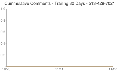 Cummulative Comments 513-429-7021