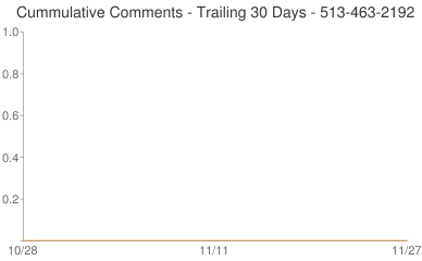 Cummulative Comments 513-463-2192