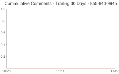 Cummulative Comments 855-640-9945