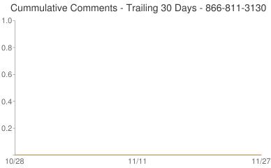 Cummulative Comments 866-811-3130