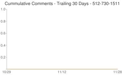 Cummulative Comments 512-730-1511