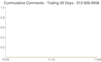 Cummulative Comments 512-926-9556