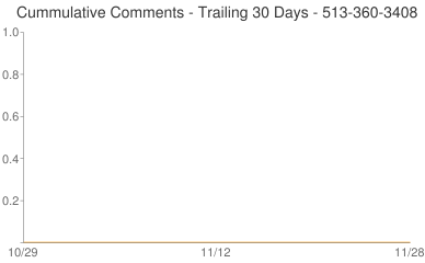 Cummulative Comments 513-360-3408