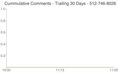 Cummulative Comments 512-746-8026