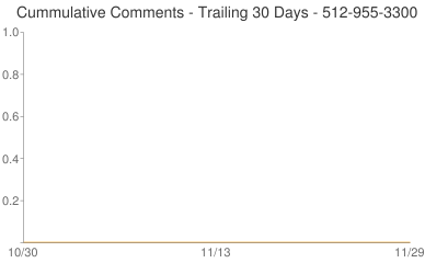 Cummulative Comments 512-955-3300
